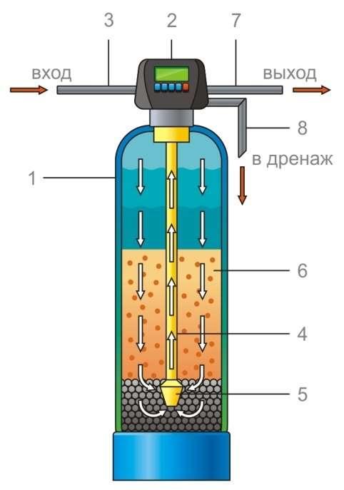 avtomaticheskaya_sistema_obezzhelezivaniya_aquapointob1